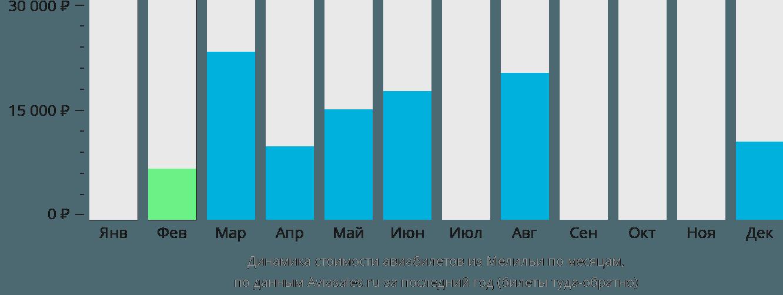 Динамика стоимости авиабилетов из Мелильи по месяцам