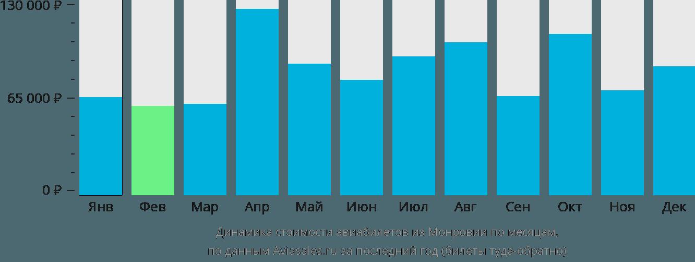 Динамика стоимости авиабилетов из Монровии по месяцам