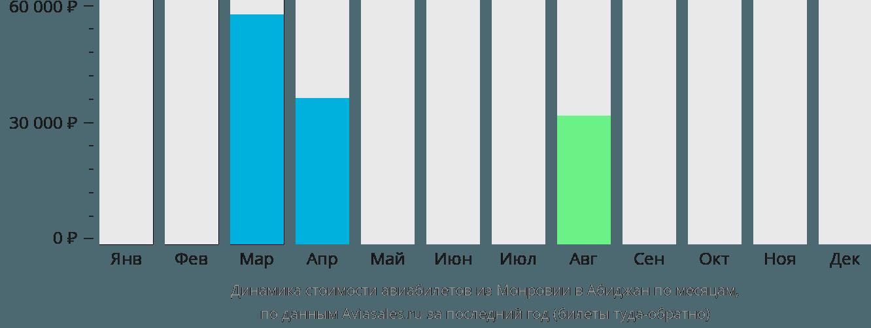 Динамика стоимости авиабилетов из Монровии в Абиджан по месяцам