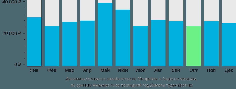 Динамика стоимости авиабилетов из Монровии в Аккру по месяцам