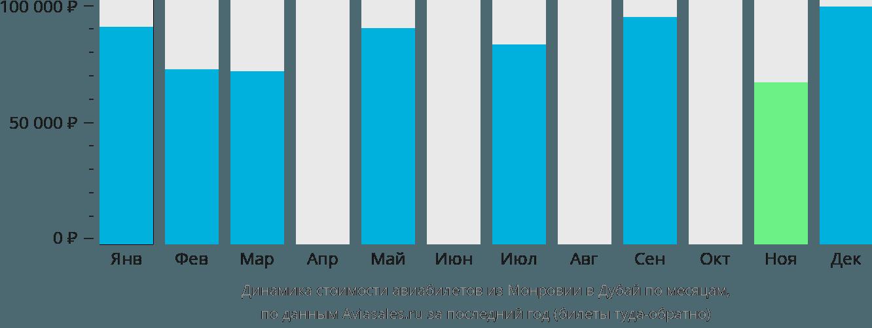 Динамика стоимости авиабилетов из Монровии в Дубай по месяцам