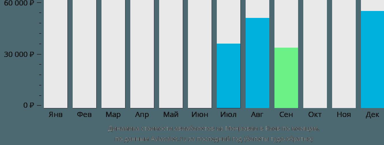 Динамика стоимости авиабилетов из Монровии в Киев по месяцам
