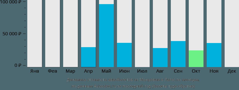 Динамика стоимости авиабилетов из Монровии в Лагос по месяцам