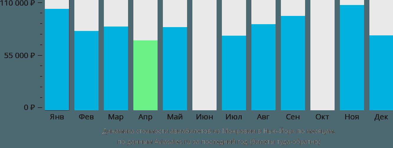Динамика стоимости авиабилетов из Монровии в Нью-Йорк по месяцам