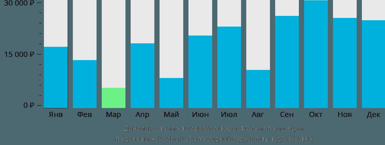 Динамика стоимости авиабилетов из Мальмё по месяцам