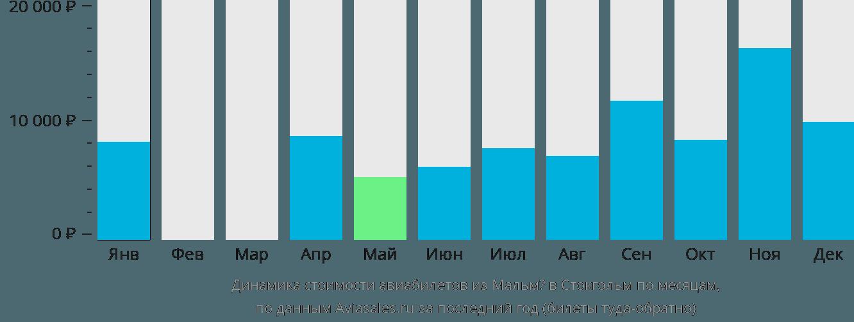 Динамика стоимости авиабилетов из Мальмё в Стокгольм по месяцам