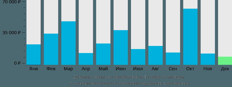 Динамика стоимости авиабилетов из Тиссайда по месяцам