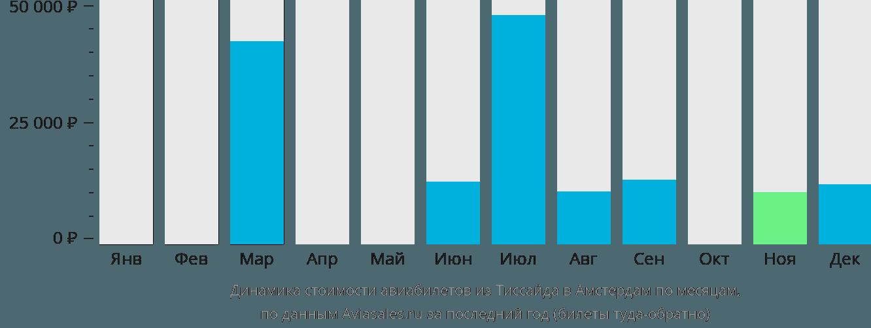 Динамика стоимости авиабилетов из Тиссайда в Амстердам по месяцам