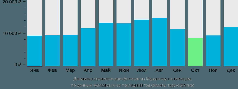 Динамика стоимости авиабилетов из Мурманска по месяцам