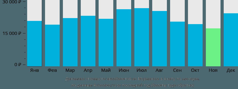 Динамика стоимости авиабилетов из Мурманска в Анапу по месяцам