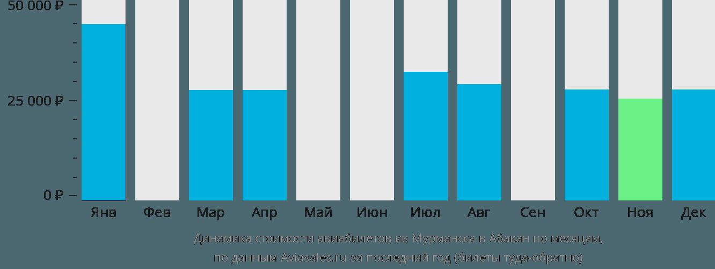 Динамика стоимости авиабилетов из Мурманска в Абакан по месяцам