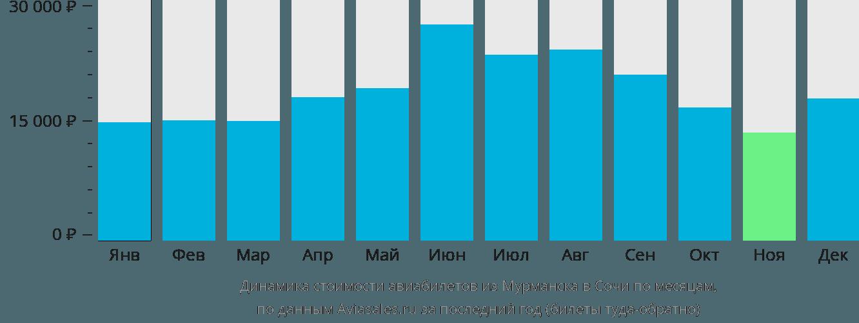 Динамика стоимости авиабилетов из Мурманска в Сочи по месяцам