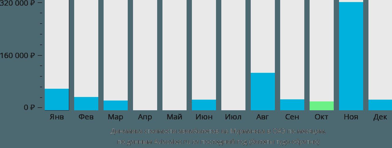 Динамика стоимости авиабилетов из Мурманска в ОАЭ по месяцам