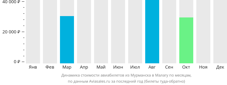 Динамика стоимости авиабилетов из Мурманска в Малагу по месяцам