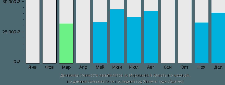 Динамика стоимости авиабилетов из Мурманска в Алматы по месяцам