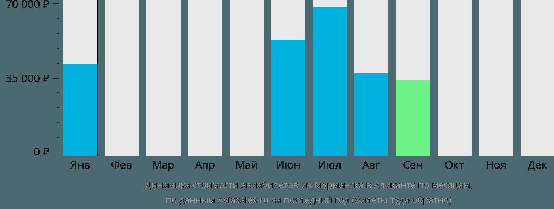 Динамика стоимости авиабилетов из Мурманска в Аликанте по месяцам