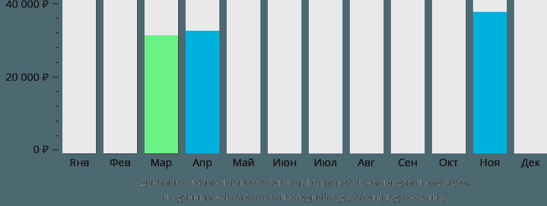 Динамика стоимости авиабилетов из Мурманска в Амстердам по месяцам