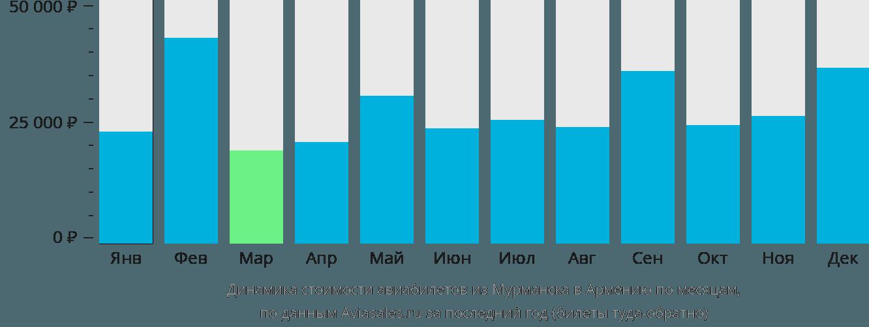 Динамика стоимости авиабилетов из Мурманска в Армению по месяцам