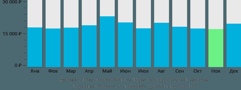 Динамика стоимости авиабилетов из Мурманска в Архангельск по месяцам