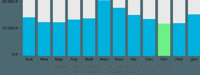 Динамика стоимости авиабилетов из Мурманска в Астрахань по месяцам
