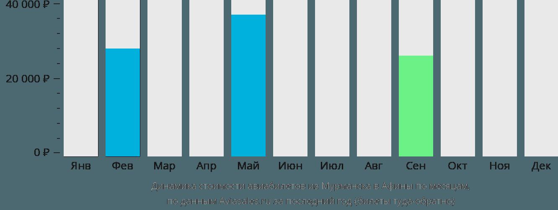 Динамика стоимости авиабилетов из Мурманска в Афины по месяцам
