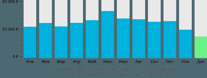 Динамика стоимости авиабилетов из Мурманска в Анталью по месяцам
