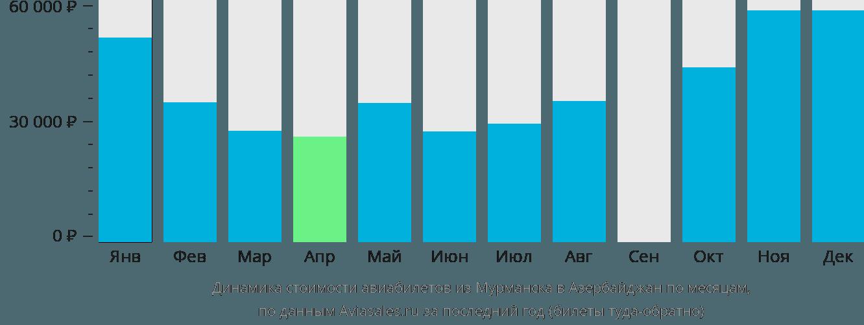 Динамика стоимости авиабилетов из Мурманска в Азербайджан по месяцам