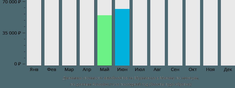 Динамика стоимости авиабилетов из Мурманска в Манаму по месяцам