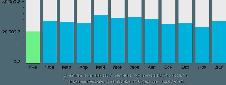 Динамика стоимости авиабилетов из Мурманска в Баку по месяцам