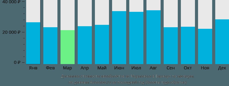 Динамика стоимости авиабилетов из Мурманска в Барнаул по месяцам