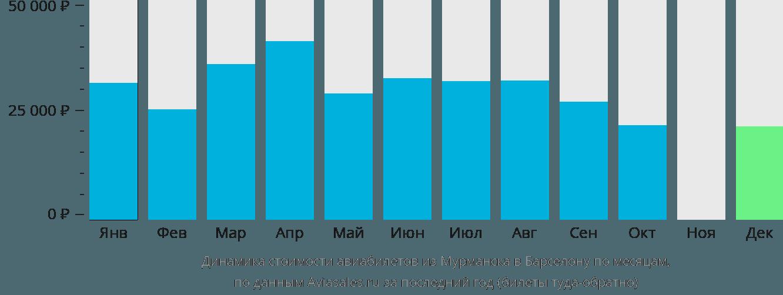 Динамика стоимости авиабилетов из Мурманска в Барселону по месяцам