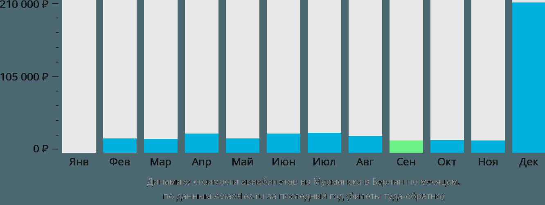 Динамика стоимости авиабилетов из Мурманска в Берлин по месяцам
