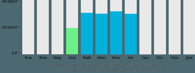 Динамика стоимости авиабилетов из Мурманска в Болгарию по месяцам