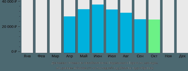 Динамика стоимости авиабилетов из Мурманска в Бургас по месяцам