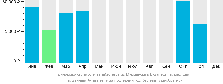 Динамика стоимости авиабилетов из Мурманска в Будапешт по месяцам