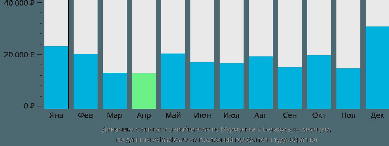 Динамика стоимости авиабилетов из Мурманска в Беларусь по месяцам
