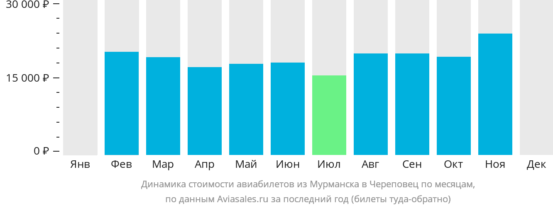 Динамика стоимости авиабилетов из Мурманска в Череповец по месяцам