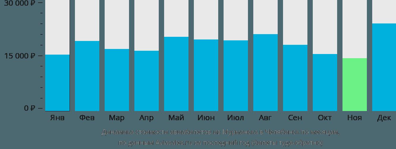 Динамика стоимости авиабилетов из Мурманска в Челябинск по месяцам