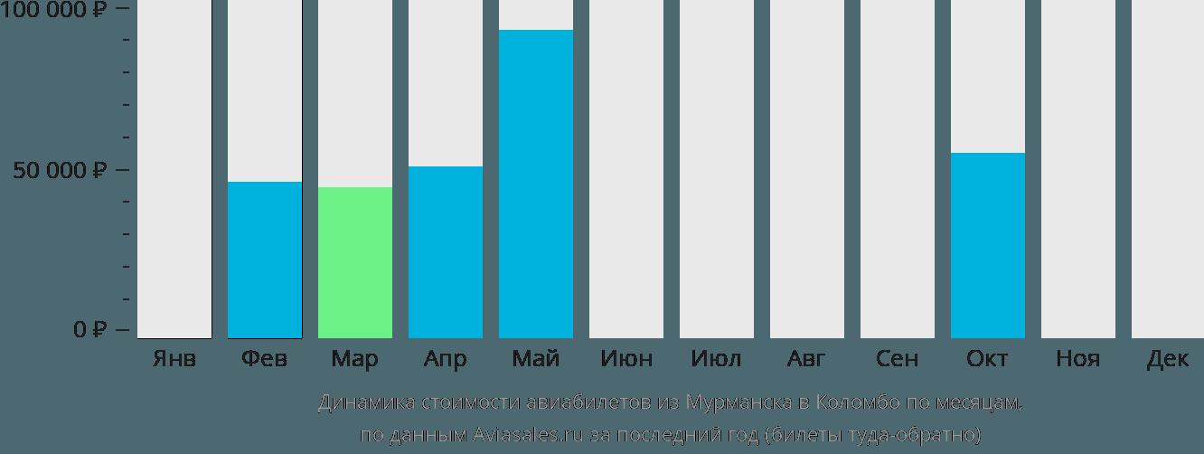 Динамика стоимости авиабилетов из Мурманска в Коломбо по месяцам