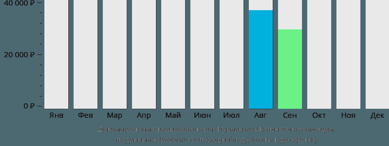 Динамика стоимости авиабилетов из Мурманска в Копенгаген по месяцам