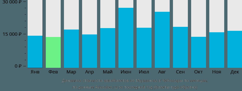 Динамика стоимости авиабилетов из Мурманска в Чебоксары по месяцам