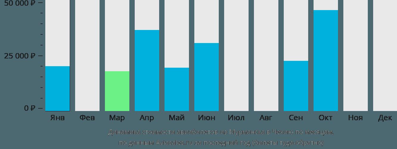 Динамика стоимости авиабилетов из Мурманска в Чехию по месяцам