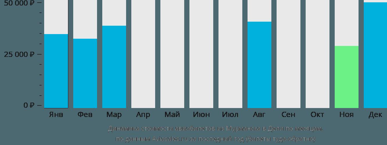 Динамика стоимости авиабилетов из Мурманска в Дели по месяцам