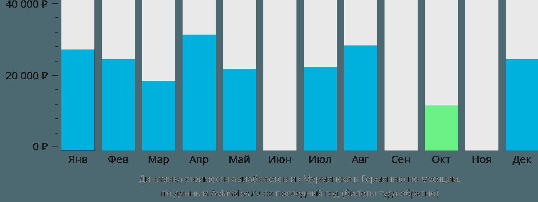 Динамика стоимости авиабилетов из Мурманска в Германию по месяцам
