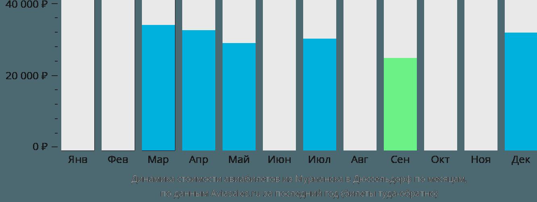 Динамика стоимости авиабилетов из Мурманска в Дюссельдорф по месяцам