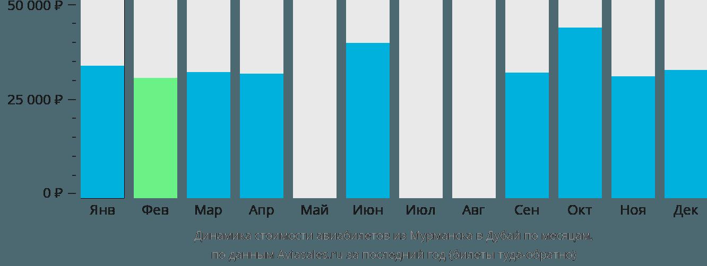 Динамика стоимости авиабилетов из Мурманска в Дубай по месяцам