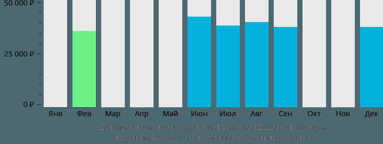 Динамика стоимости авиабилетов из Мурманска в Душанбе по месяцам