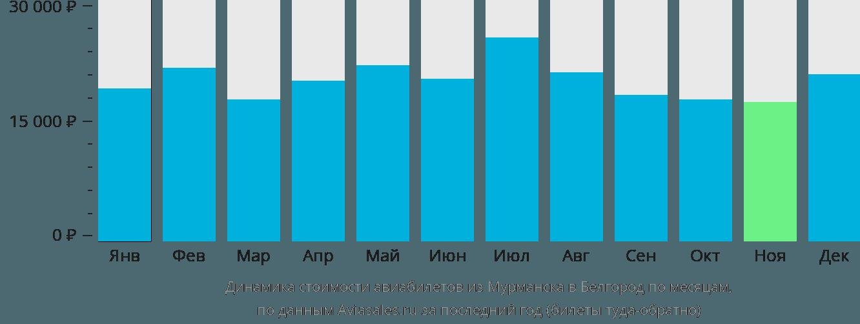 Динамика стоимости авиабилетов из Мурманска в Белгород по месяцам