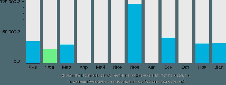 Динамика стоимости авиабилетов из Мурманска в Египет по месяцам