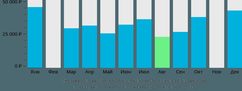 Динамика стоимости авиабилетов из Мурманска в Испанию по месяцам